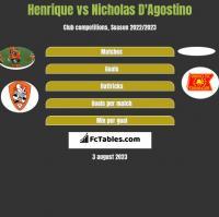 Henrique vs Nicholas D'Agostino h2h player stats