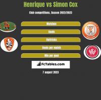 Henrique vs Simon Cox h2h player stats