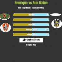 Henrique vs Ben Waine h2h player stats