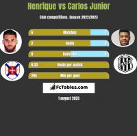 Henrique vs Carlos Junior h2h player stats