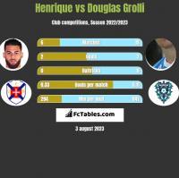 Henrique vs Douglas Grolli h2h player stats