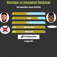 Henrique vs Emmanuel Hackman h2h player stats