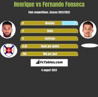 Henrique vs Fernando Fonseca h2h player stats