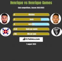Henrique vs Henrique Gomes h2h player stats