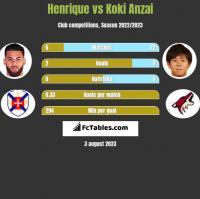 Henrique vs Koki Anzai h2h player stats