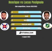 Henrique vs Lucas Posignolo h2h player stats