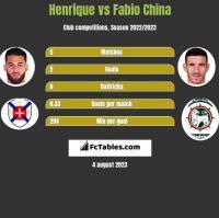 Henrique vs Fabio China h2h player stats