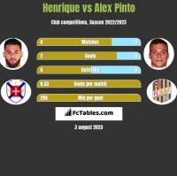 Henrique vs Alex Pinto h2h player stats