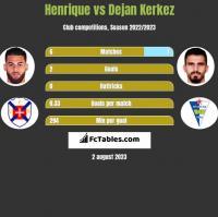 Henrique vs Dejan Kerkez h2h player stats