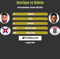 Henrique vs Bebeto h2h player stats