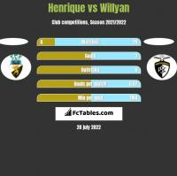 Henrique vs Willyan h2h player stats
