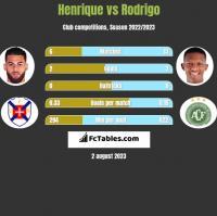 Henrique vs Rodrigo h2h player stats