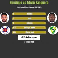 Henrique vs Edwin Banguera h2h player stats