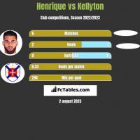 Henrique vs Kellyton h2h player stats