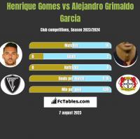 Henrique Gomes vs Alejandro Grimaldo Garcia h2h player stats