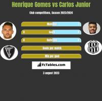 Henrique Gomes vs Carlos Junior h2h player stats