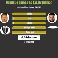 Henrique Gomes vs Easah Suliman h2h player stats