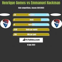 Henrique Gomes vs Emmanuel Hackman h2h player stats