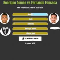 Henrique Gomes vs Fernando Fonseca h2h player stats