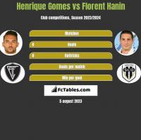 Henrique Gomes vs Florent Hanin h2h player stats