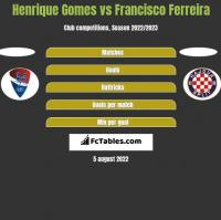 Henrique Gomes vs Francisco Ferreira h2h player stats