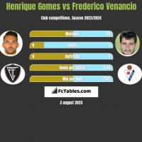 Henrique Gomes vs Frederico Venancio h2h player stats