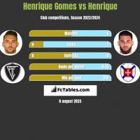 Henrique Gomes vs Henrique h2h player stats