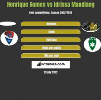 Henrique Gomes vs Idrissa Mandiang h2h player stats
