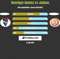 Henrique Gomes vs Jadson h2h player stats