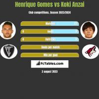 Henrique Gomes vs Koki Anzai h2h player stats