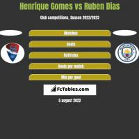 Henrique Gomes vs Ruben Dias h2h player stats