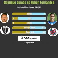 Henrique Gomes vs Ruben Fernandes h2h player stats
