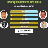 Henrique Gomes vs Alex Pinto h2h player stats