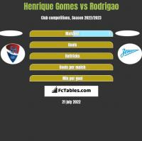 Henrique Gomes vs Rodrigao h2h player stats