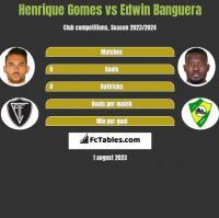 Henrique Gomes vs Edwin Banguera h2h player stats