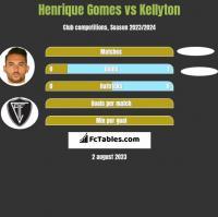 Henrique Gomes vs Kellyton h2h player stats
