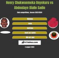 Henry Chukwuemeka Onyekuru vs Abdoulaye Diallo Sadio h2h player stats