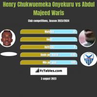 Henry Chukwuemeka Onyekuru vs Abdul Majeed Waris h2h player stats