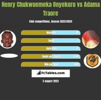 Henry Chukwuemeka Onyekuru vs Adama Traore h2h player stats