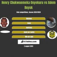 Henry Chukwuemeka Onyekuru vs Adem Buyuk h2h player stats