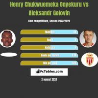 Henry Chukwuemeka Onyekuru vs Aleksandr Golovin h2h player stats