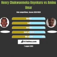 Henry Chukwuemeka Onyekuru vs Aminu Umar h2h player stats