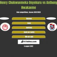 Henry Chukwuemeka Onyekuru vs Anthony Nwakaeme h2h player stats