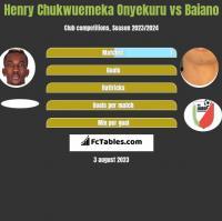 Henry Chukwuemeka Onyekuru vs Baiano h2h player stats