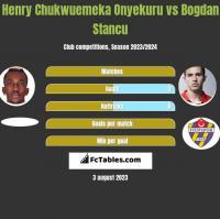 Henry Chukwuemeka Onyekuru vs Bogdan Stancu h2h player stats