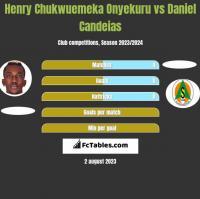 Henry Chukwuemeka Onyekuru vs Daniel Candeias h2h player stats