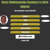Henry Chukwuemeka Onyekuru vs Haris Duljevic h2h player stats