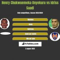 Henry Chukwuemeka Onyekuru vs Idriss Saadi h2h player stats