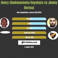 Henry Chukwuemeka Onyekuru vs Jimmy Durmaz h2h player stats