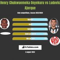 Henry Chukwuemeka Onyekuru vs Ludovic Ajorque h2h player stats